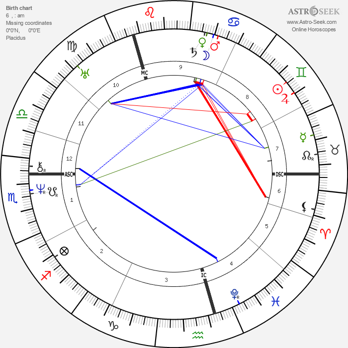 Alexander Pushkin - Astrology Natal Birth Chart
