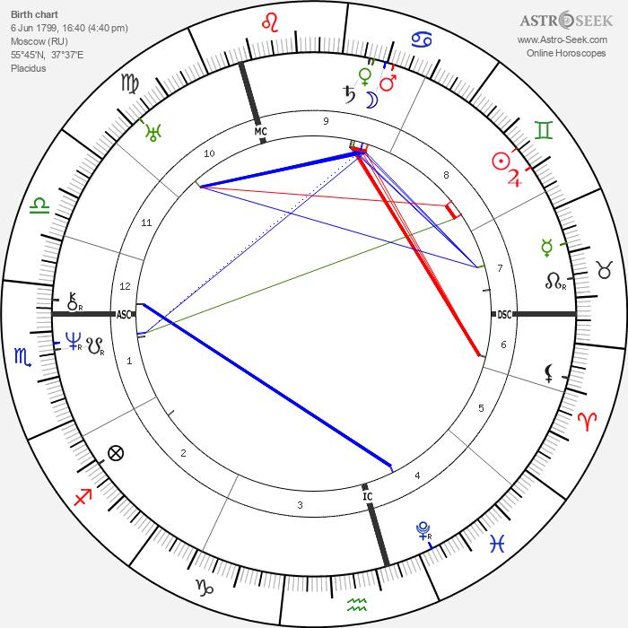 Alexander Pushkin - Astrology Natal Birth Chart