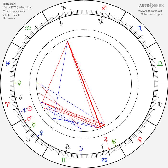 Alexander Roda-Roda - Astrology Natal Birth Chart