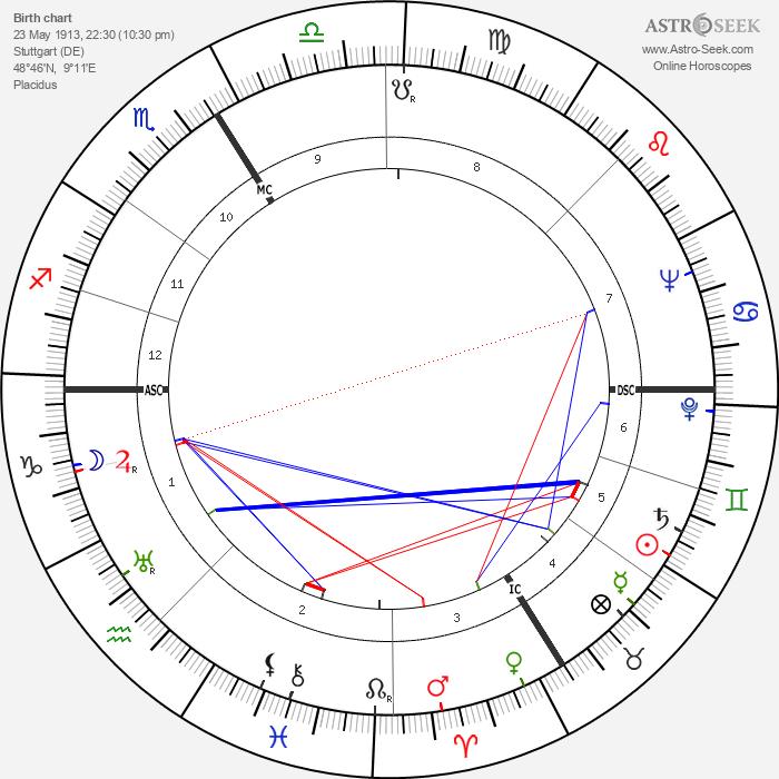 Alexander Ruperti - Astrology Natal Birth Chart