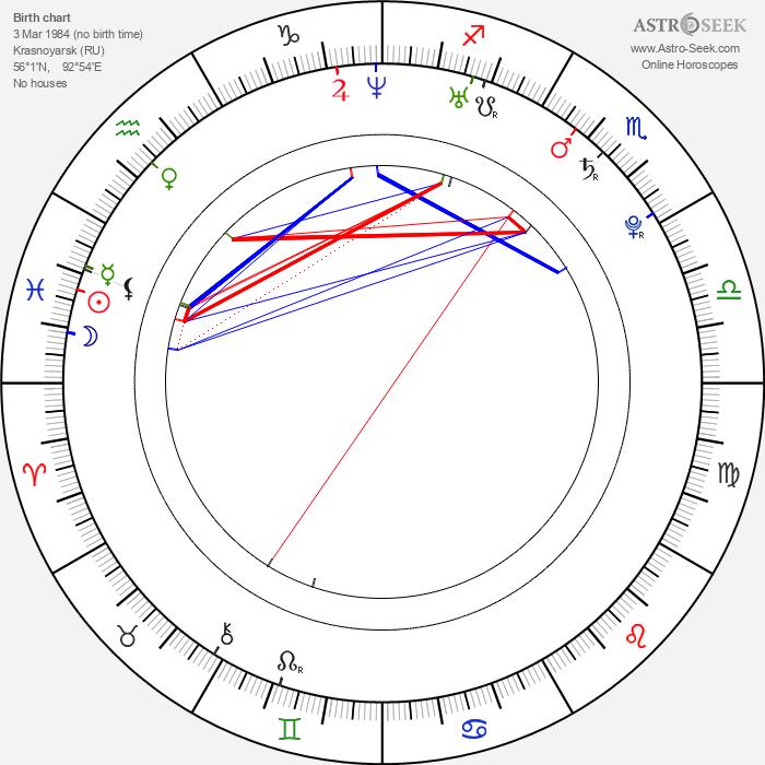 Alexander Semin - Astrology Natal Birth Chart