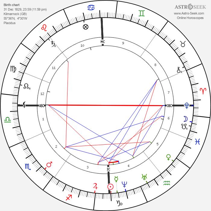 Alexander Smith - Astrology Natal Birth Chart