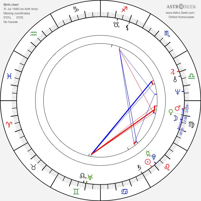 Alexander Spencer - Astrology Natal Birth Chart