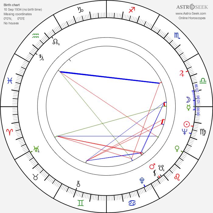Alexander Strelinger - Astrology Natal Birth Chart