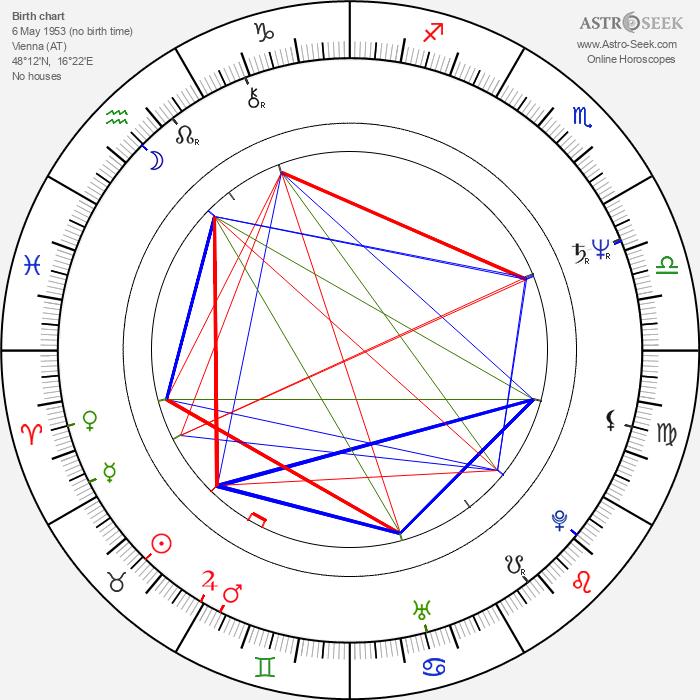 Alexander Strobele - Astrology Natal Birth Chart