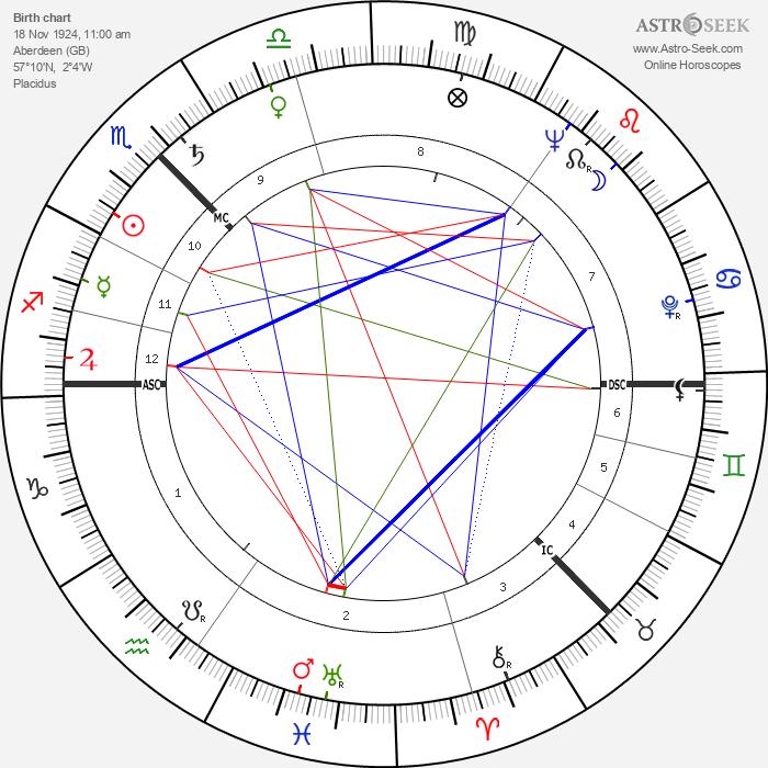 Alexander Stuart - Astrology Natal Birth Chart