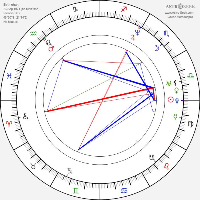 Alexander Šurkala - Astrology Natal Birth Chart