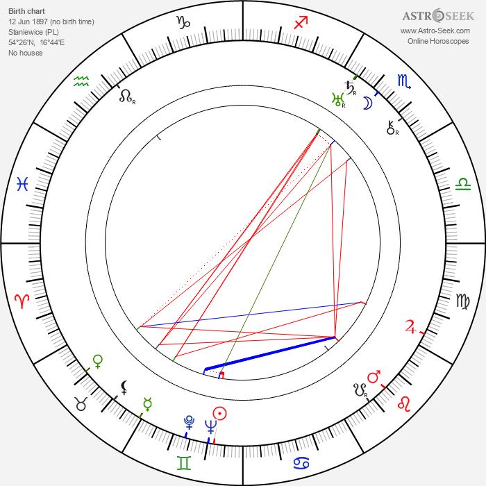 Alexander Tansman - Astrology Natal Birth Chart