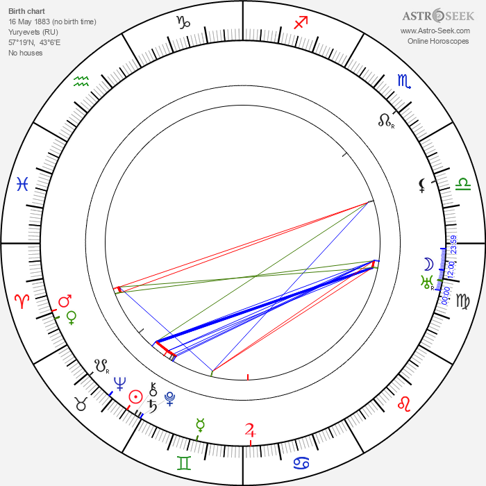 Alexander Vesnin - Astrology Natal Birth Chart