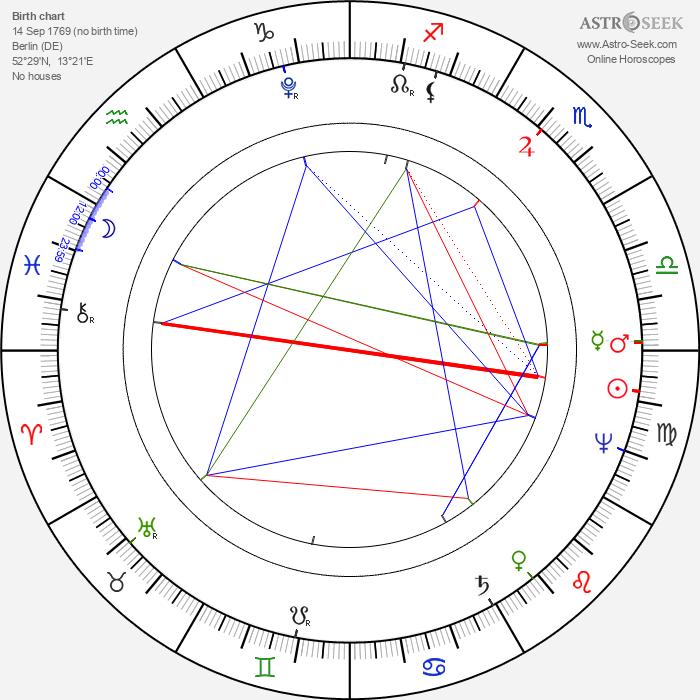 Alexander von Humboldt - Astrology Natal Birth Chart