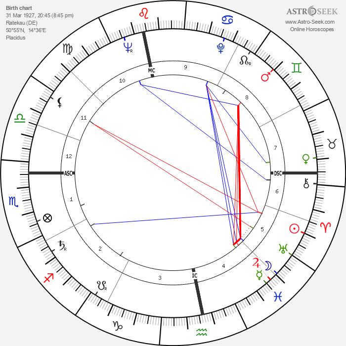 Alexander von Prónay - Astrology Natal Birth Chart