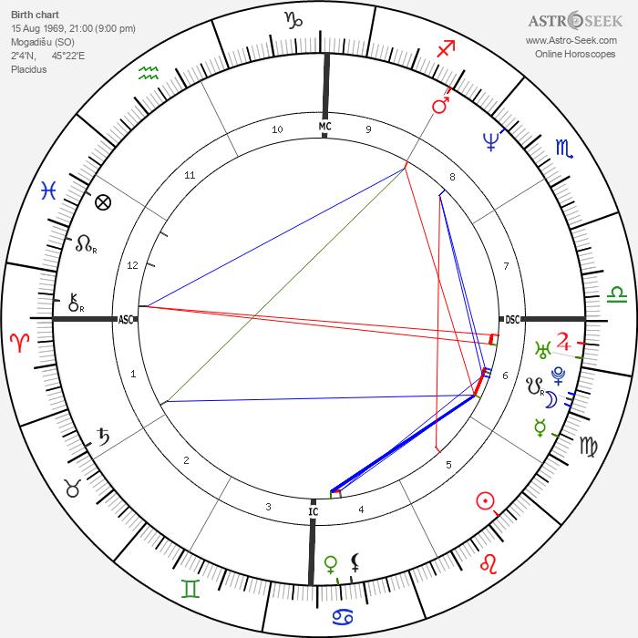Alexander von Schönburg - Astrology Natal Birth Chart