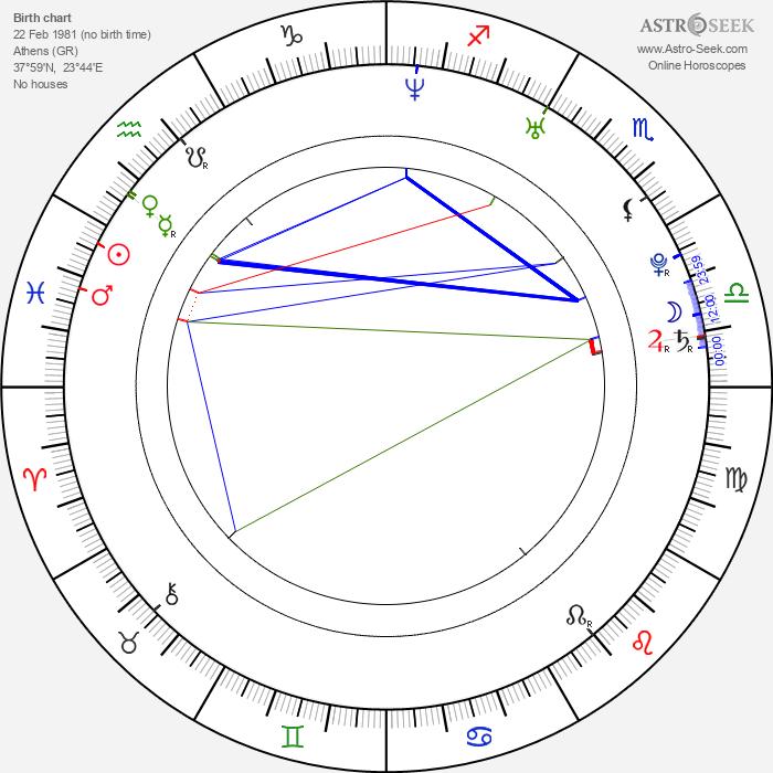 Alexander Voulgaris - Astrology Natal Birth Chart
