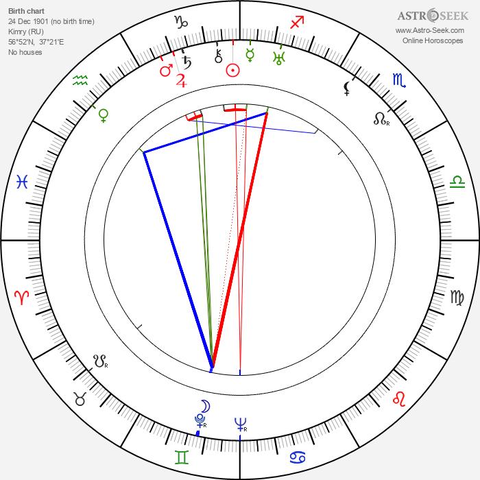 Alexandr Alexandrovič Fadějev - Astrology Natal Birth Chart