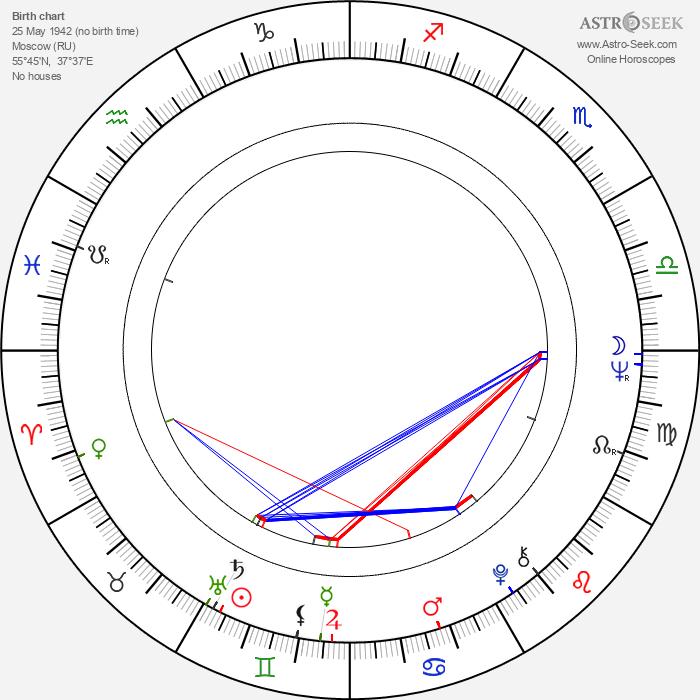 Alexandr Alexandrovič Kalyagin - Astrology Natal Birth Chart