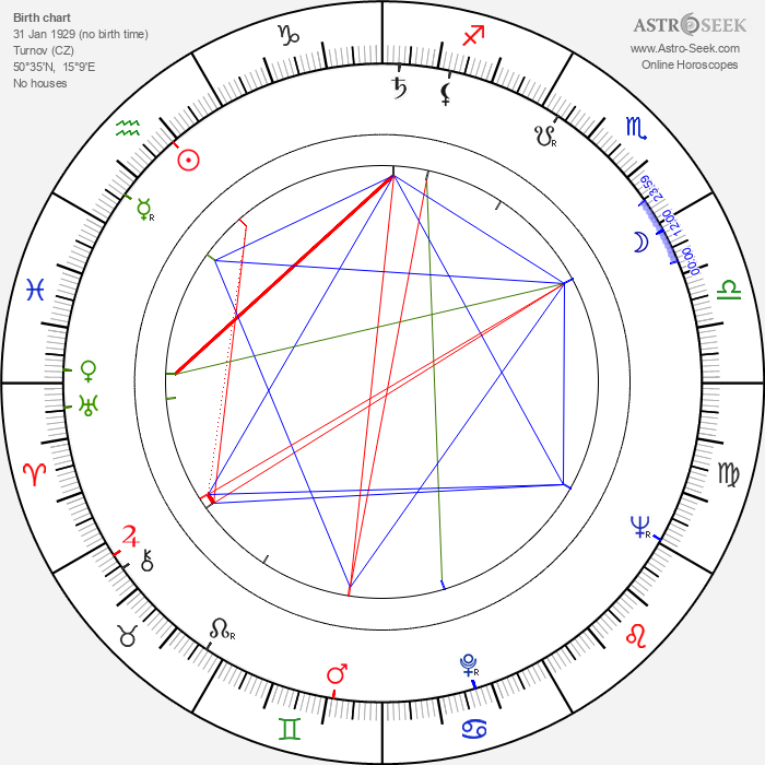 Alexandr Kliment - Astrology Natal Birth Chart