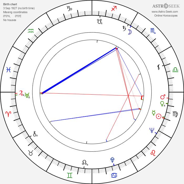 Alexandr Michajlovič Adamovič - Astrology Natal Birth Chart