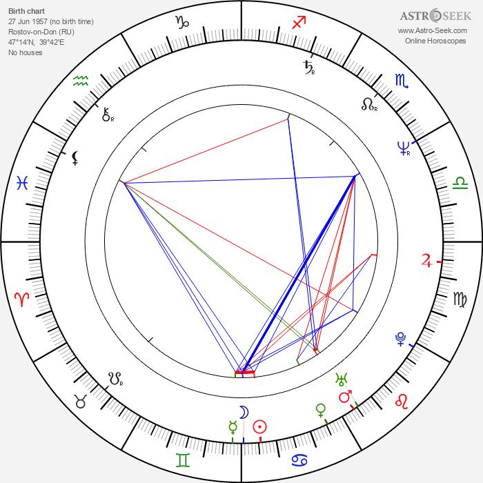 Alexandr Mitrofanov - Astrology Natal Birth Chart