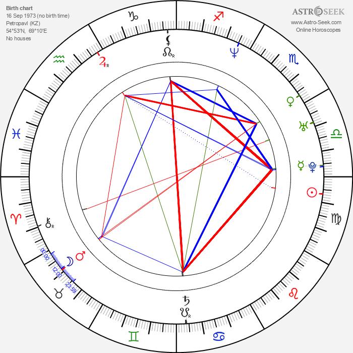 Alexandr Vinokurov - Astrology Natal Birth Chart