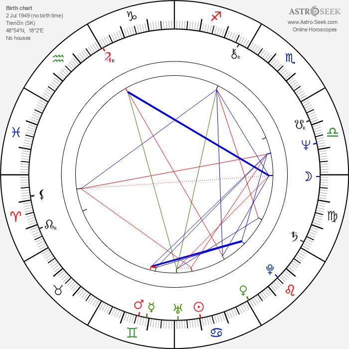 Alexandra Berková - Astrology Natal Birth Chart