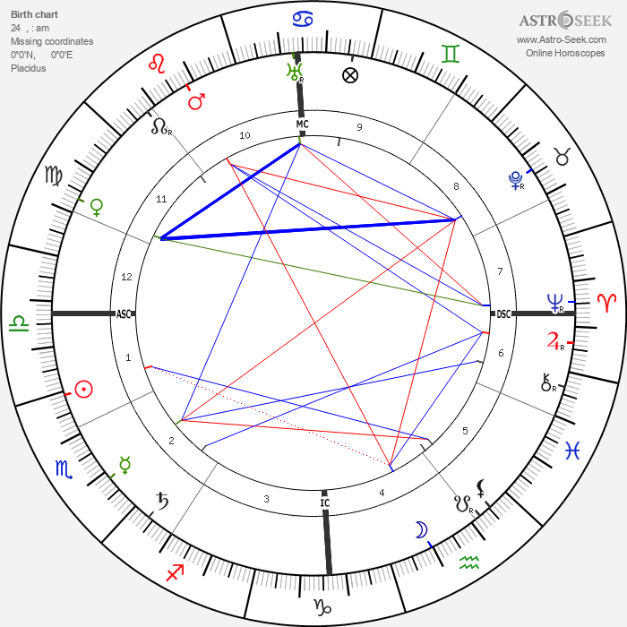 Alexandra David-Néel - Astrology Natal Birth Chart