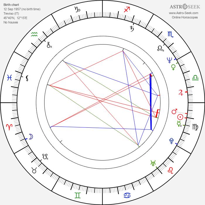 Alexandra Delli Colli - Astrology Natal Birth Chart