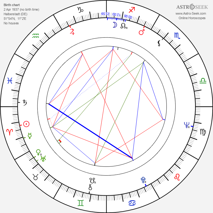 Alexandra Kluge - Astrology Natal Birth Chart