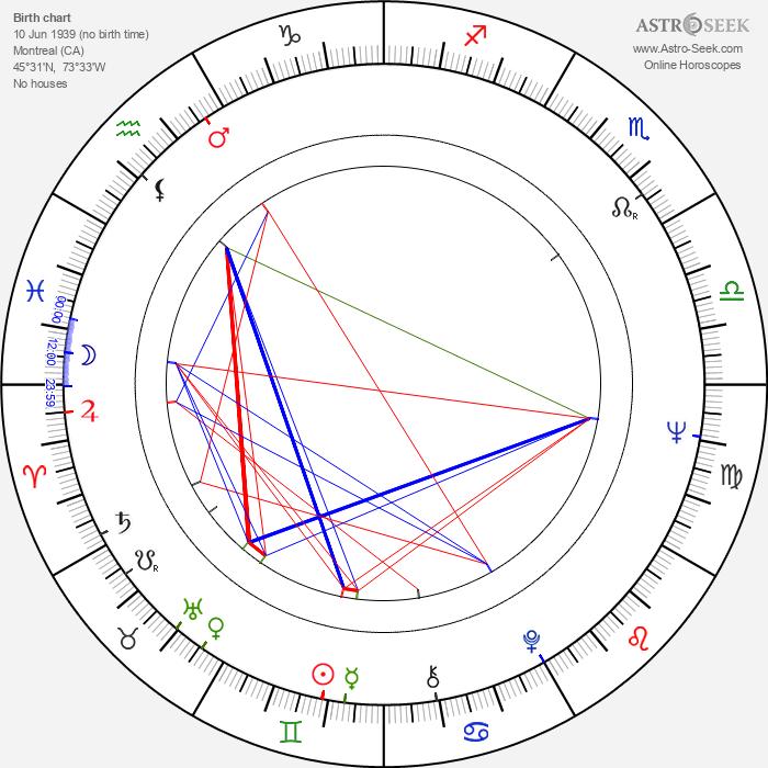 Alexandra Stewart - Astrology Natal Birth Chart