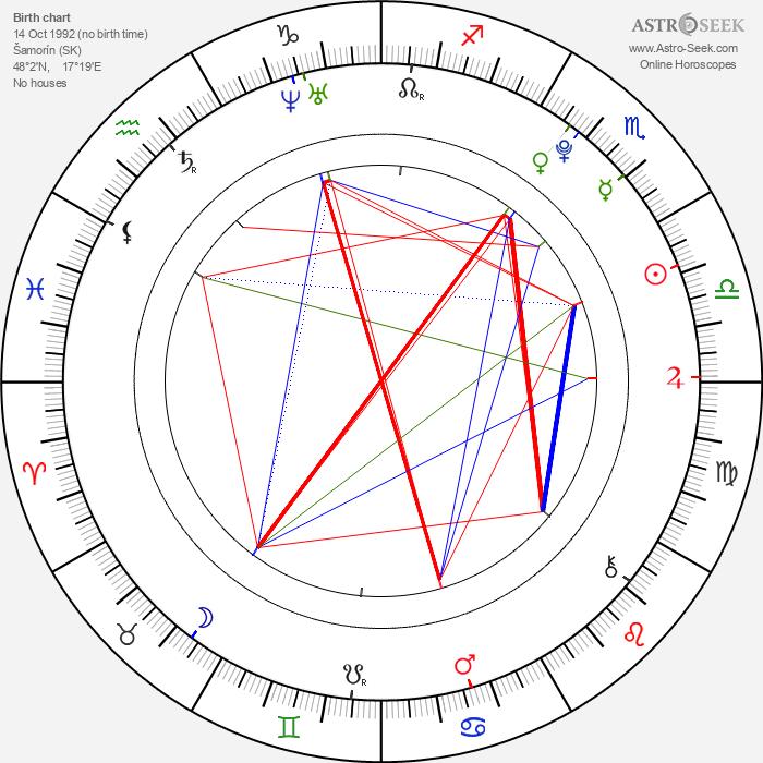 Alexandra Vokáliková - Astrology Natal Birth Chart