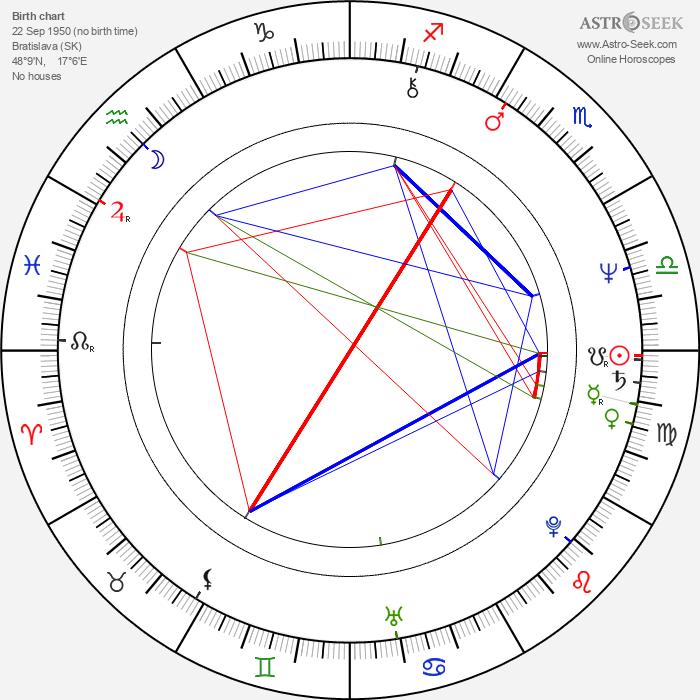 Alexandra Záborská - Astrology Natal Birth Chart