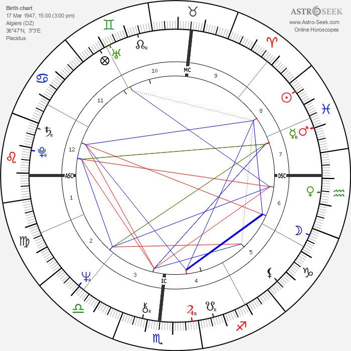Alexandre Arcady - Astrology Natal Birth Chart