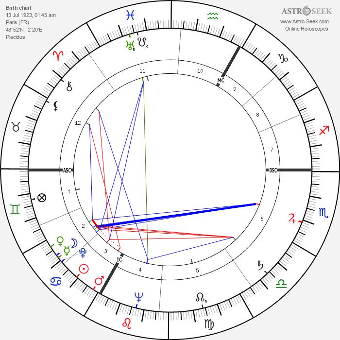 Alexandre Astruc - Astrology Natal Birth Chart
