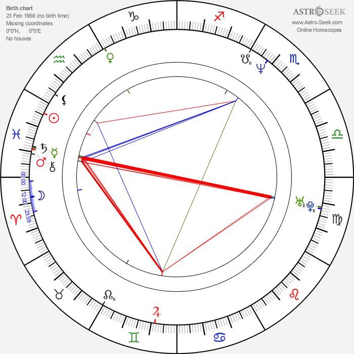 Alexandre Borges - Astrology Natal Birth Chart
