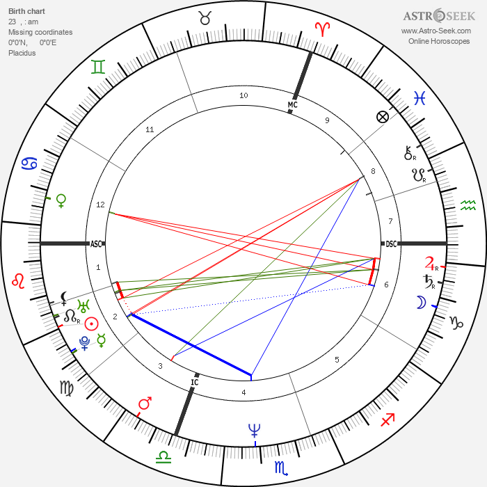 Alexandre Desplat - Astrology Natal Birth Chart