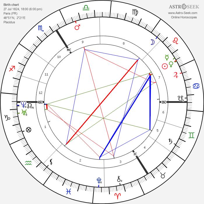 Alexandre Dumas fils - Astrology Natal Birth Chart