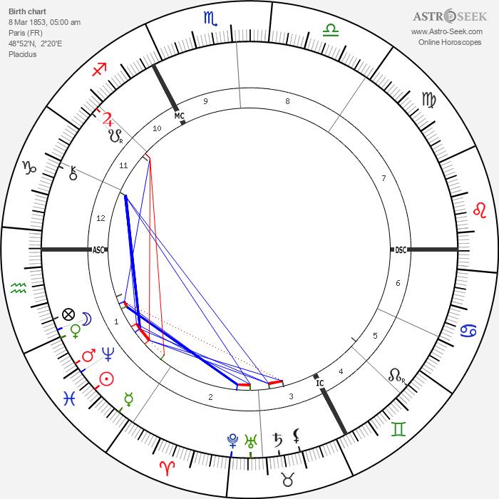Alexandre Emile Taskin - Astrology Natal Birth Chart