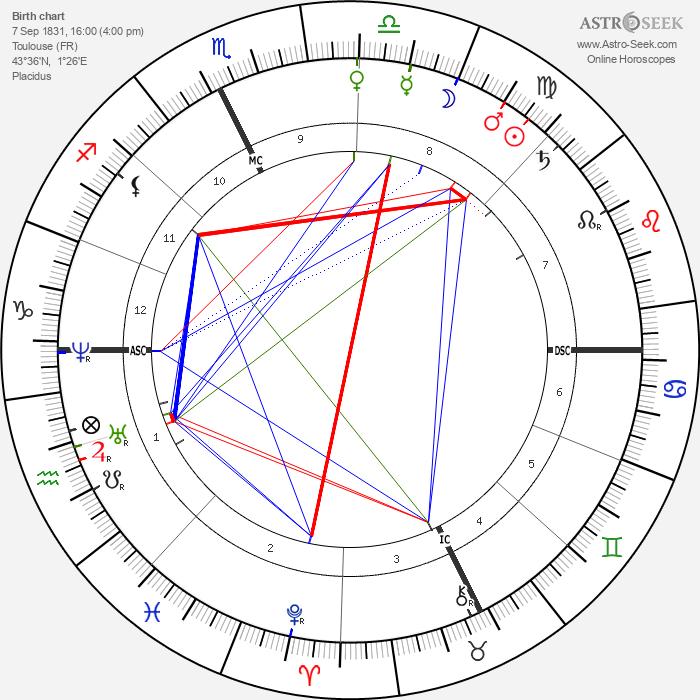 Alexandre Falguière - Astrology Natal Birth Chart