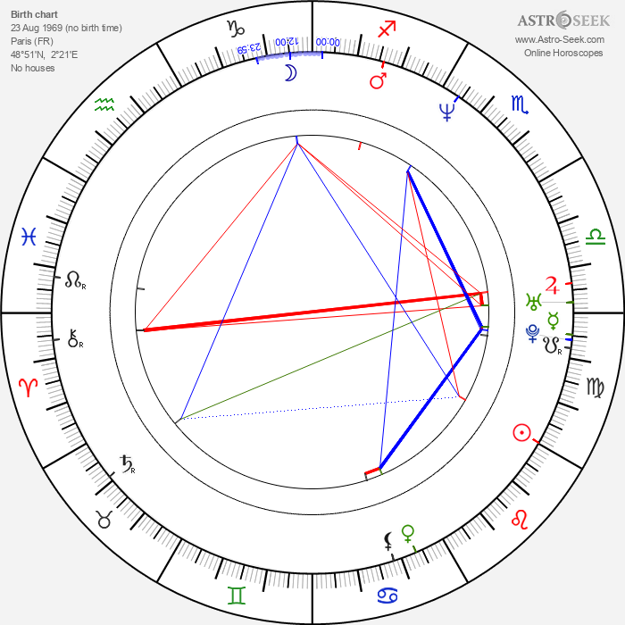Alexandre Gavras - Astrology Natal Birth Chart