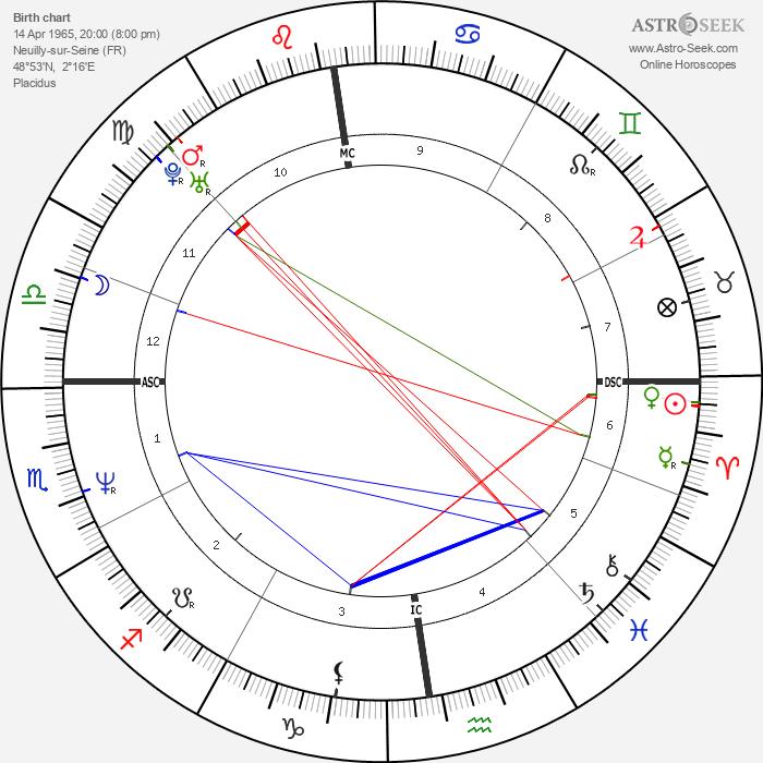 Alexandre Jardin - Astrology Natal Birth Chart