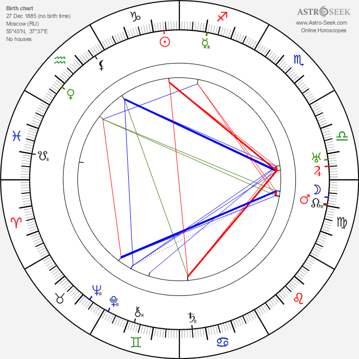 Alexandre Volkoff - Astrology Natal Birth Chart