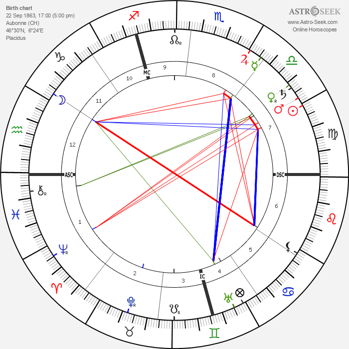 Alexandre Yersin - Astrology Natal Birth Chart