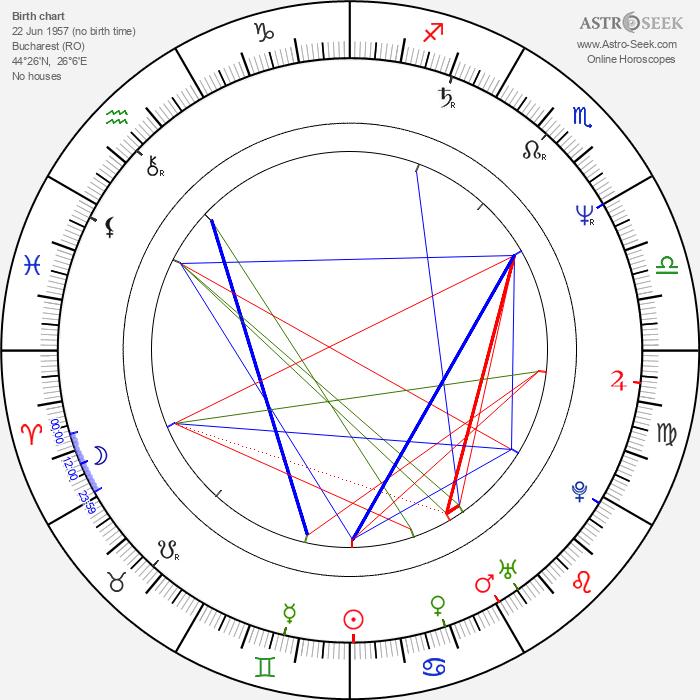 Alexandru Bindea - Astrology Natal Birth Chart