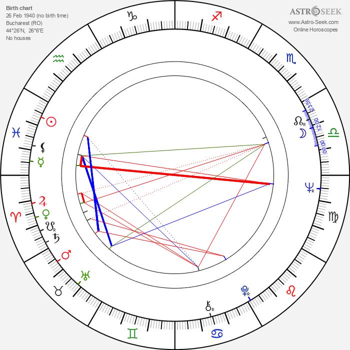 Alexandru Repan - Astrology Natal Birth Chart