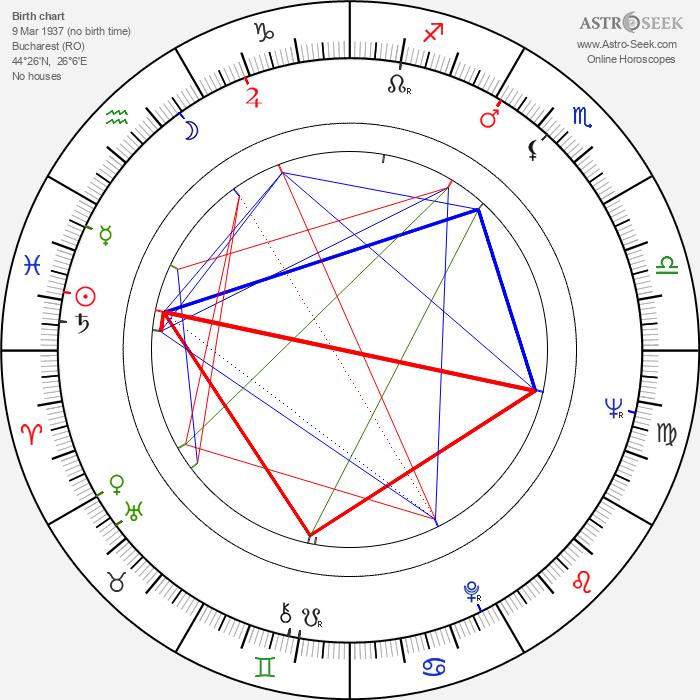 Alexandru Tatos - Astrology Natal Birth Chart