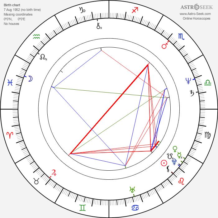Alexei Sayle - Astrology Natal Birth Chart