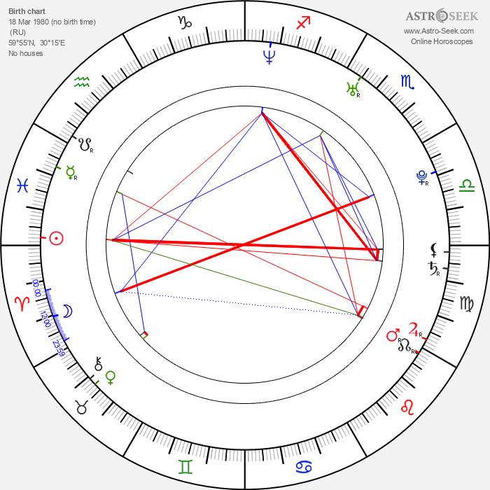 Alexei Yagudin - Astrology Natal Birth Chart