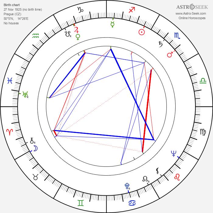Alexej Gsöllhofer - Astrology Natal Birth Chart