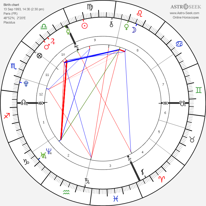 Alexia Sedykh - Astrology Natal Birth Chart