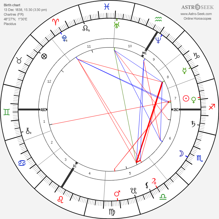 Alexis Castillon - Astrology Natal Birth Chart
