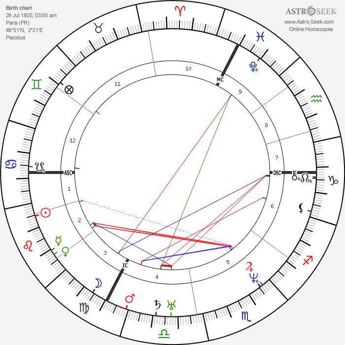 Alexis de Tocqueville - Astrology Natal Birth Chart